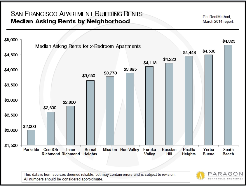 Invest_SF-Rents_by-Neighborhood