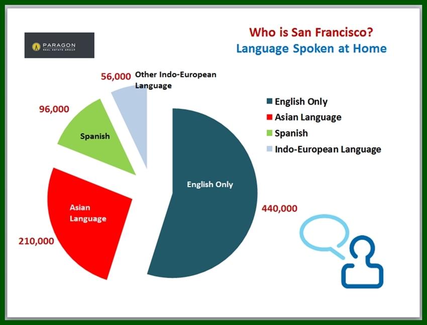 SF_Language