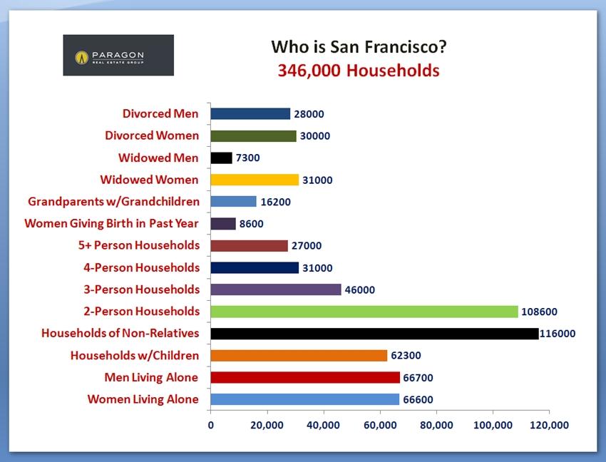 SF_Households