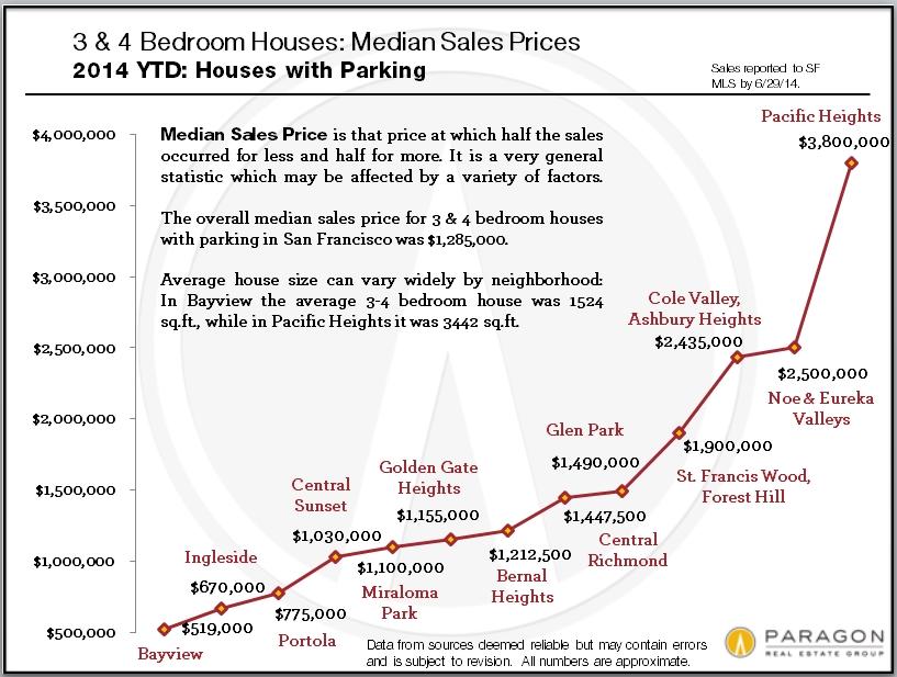 Median_Price-3-4BR-SFD_Comp