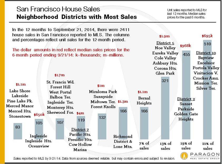 House_Unit-Sales_by-District