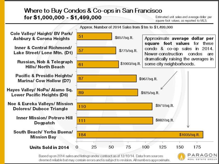 2014_SF-Condo-Sales_1m-1499k
