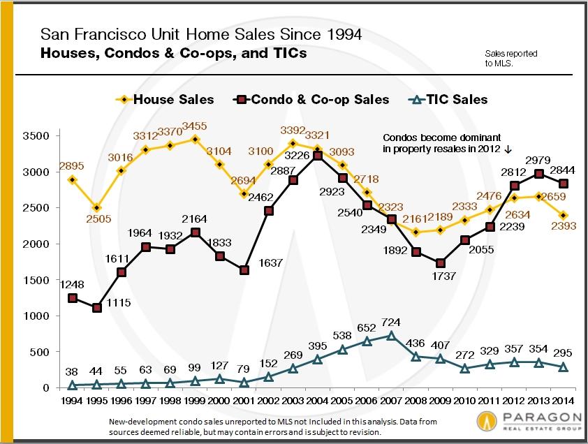 1994-Present_Unit-Sales-SFD-Condo-TIC
