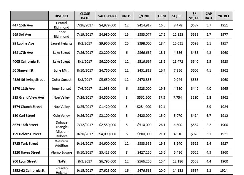 10-17_Q3-17_5-plus-units_Sales_A.jpg