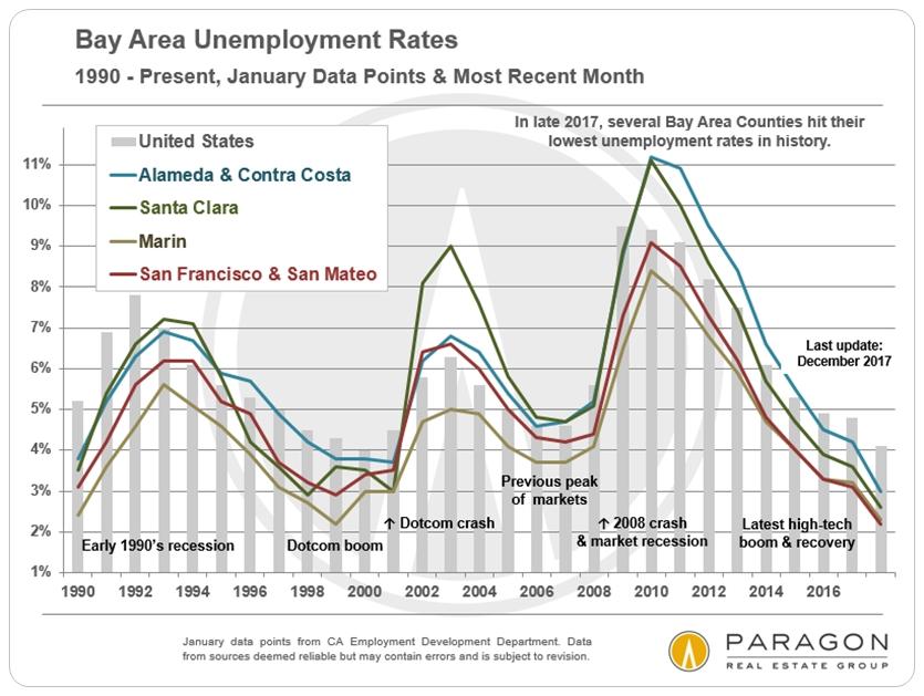 Bay-Area_Unemployment-Rates.jpg