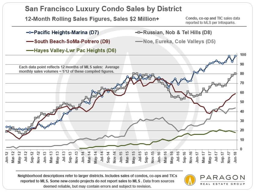LuxCondo_Sales-Vol_Top-Districts_12-Month-Rolling.jpg
