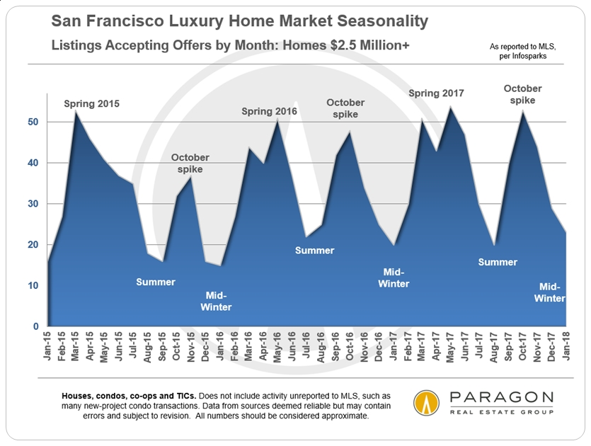LuxHome_Units-UC_by-Month-V2-Area-Chart.jpg